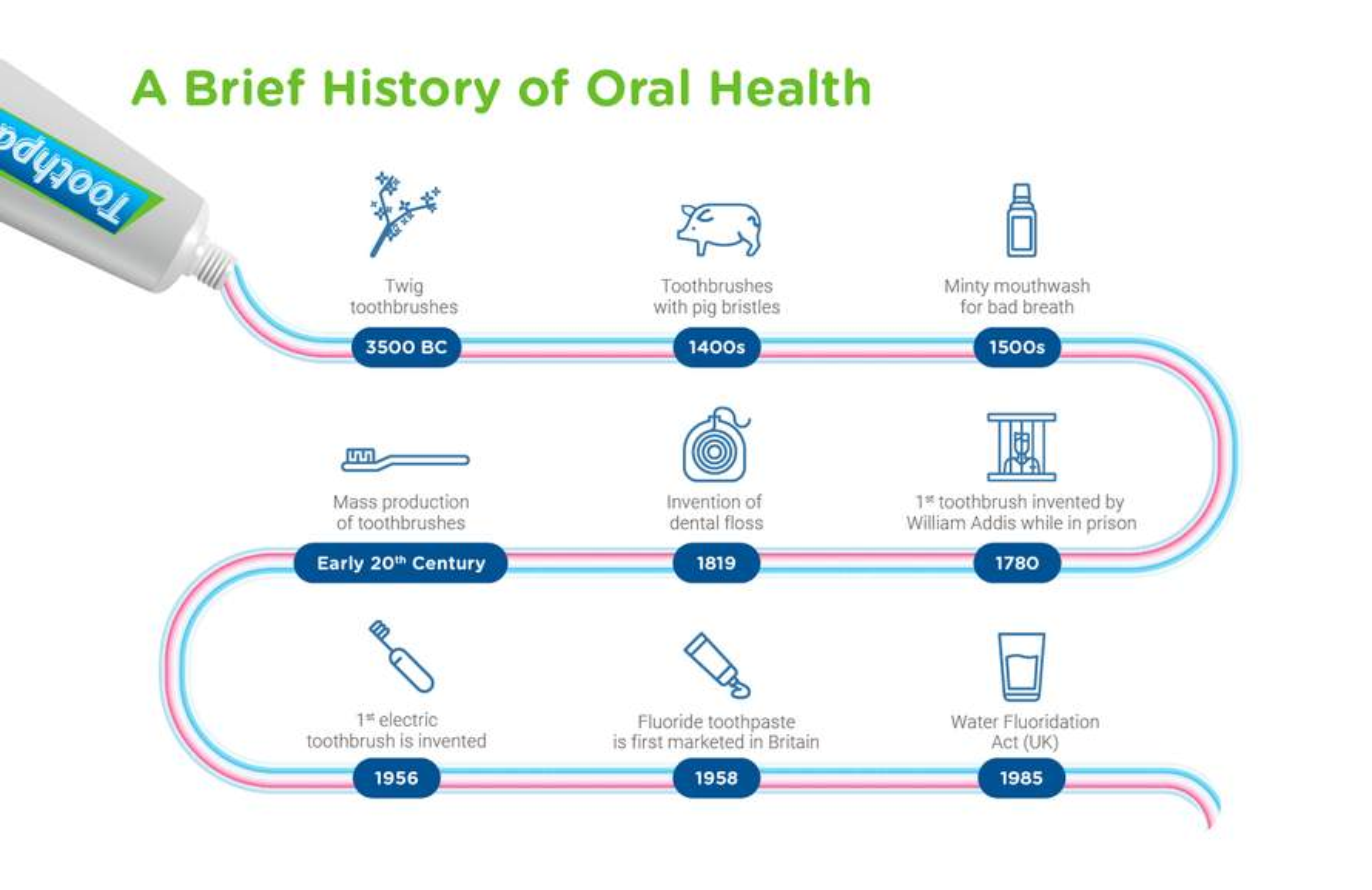 oral health & hutrition part 3