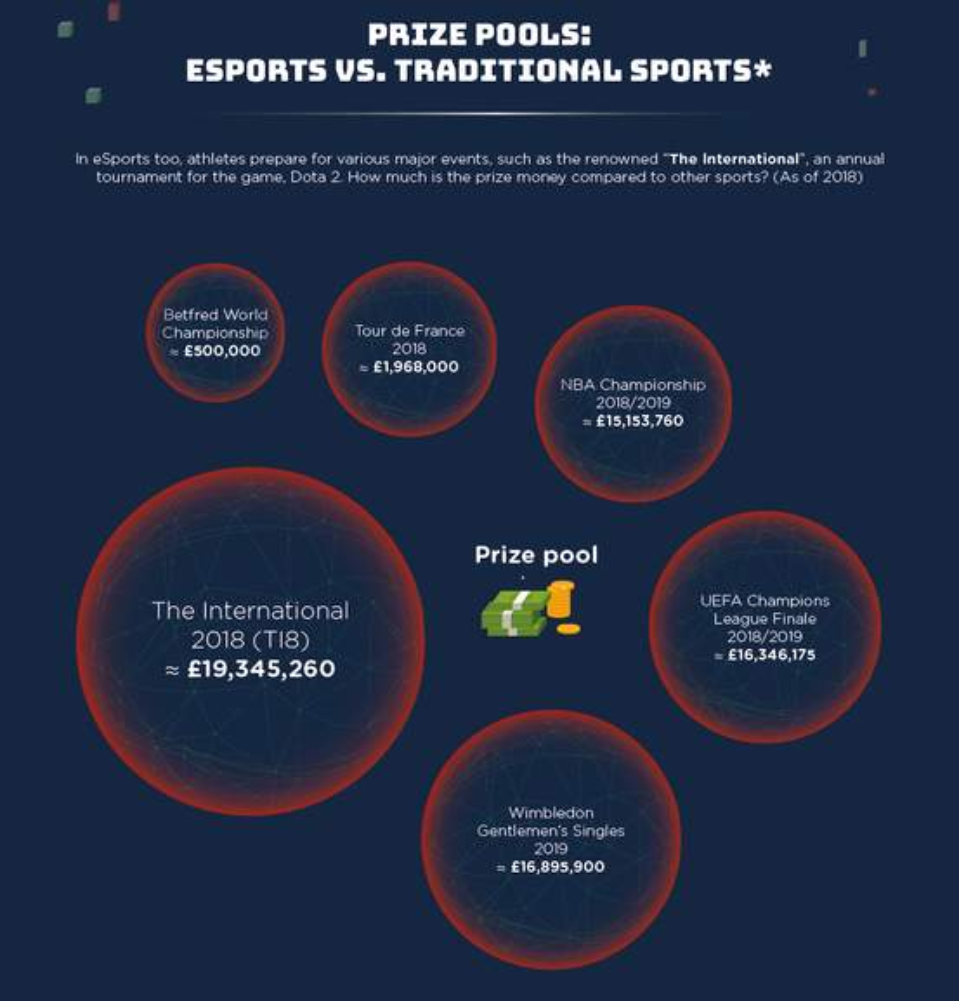 esports info part 7