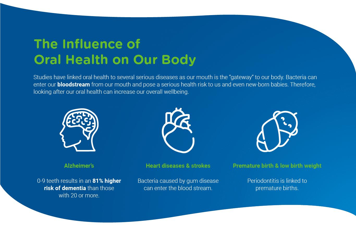 oral health & hutrition part 6