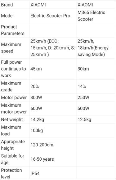 2019 Xiaomi Electric Scooter Pro 300W Motor 3 Modes 25km/h