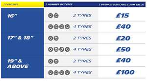 Get up to £100 on PrePaid Visa with Michelin Tyres - when you purchase two or more tyres