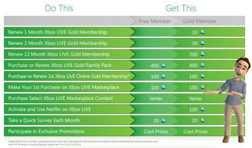 Free Xbox Live Rewards Scheme - Bonus Marketplace Points