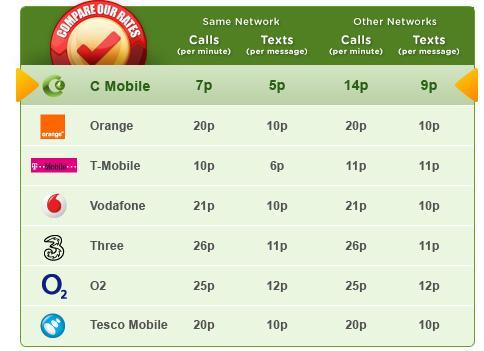Free SIM Card + 25p Cashback @ Affordable Mobiles