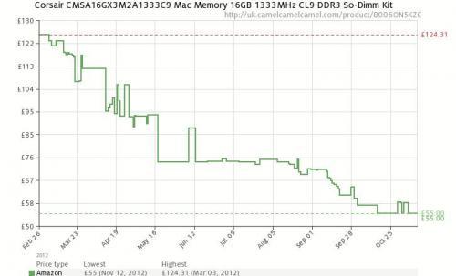 Mac Mini RAM upgrade Corsair 16gb (2x8gb) Amazon