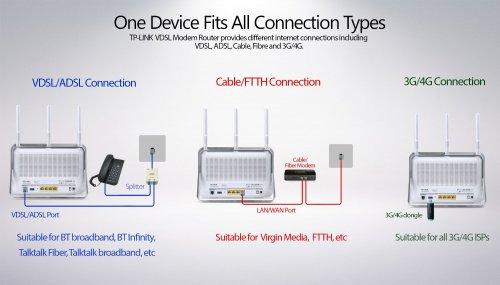 Archer VR900 AC1900 DSL/VDSL2/ADSL/ADSL2/ADSL2+/Cable/Fiber/3G/4G Modem Router  Dabs.com(+4.04%TCB)/Amazon