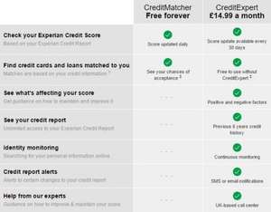 Get your Experian Credit Score for FREE