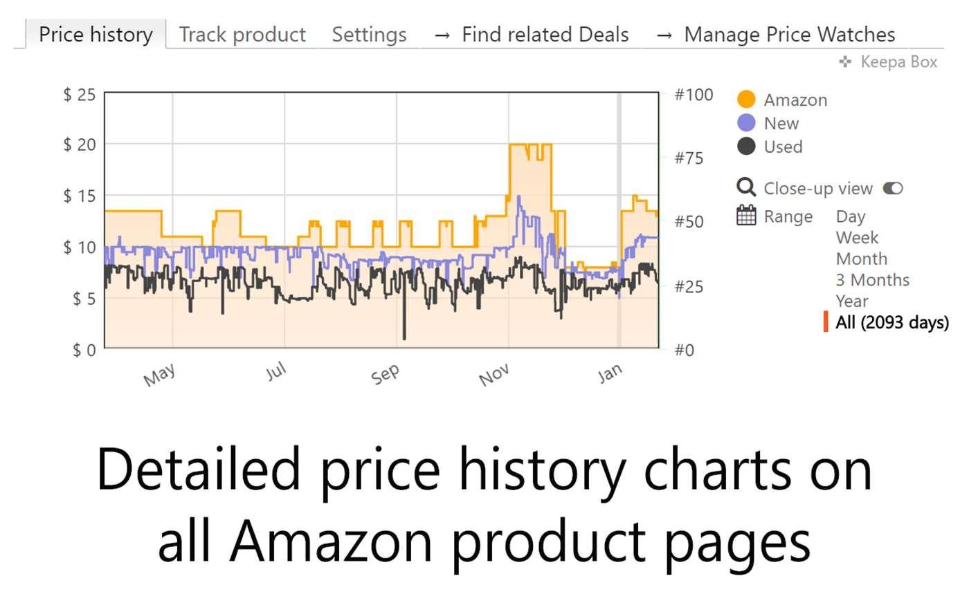 Keepa (Amazon price tracker app / chrome extension) - Free