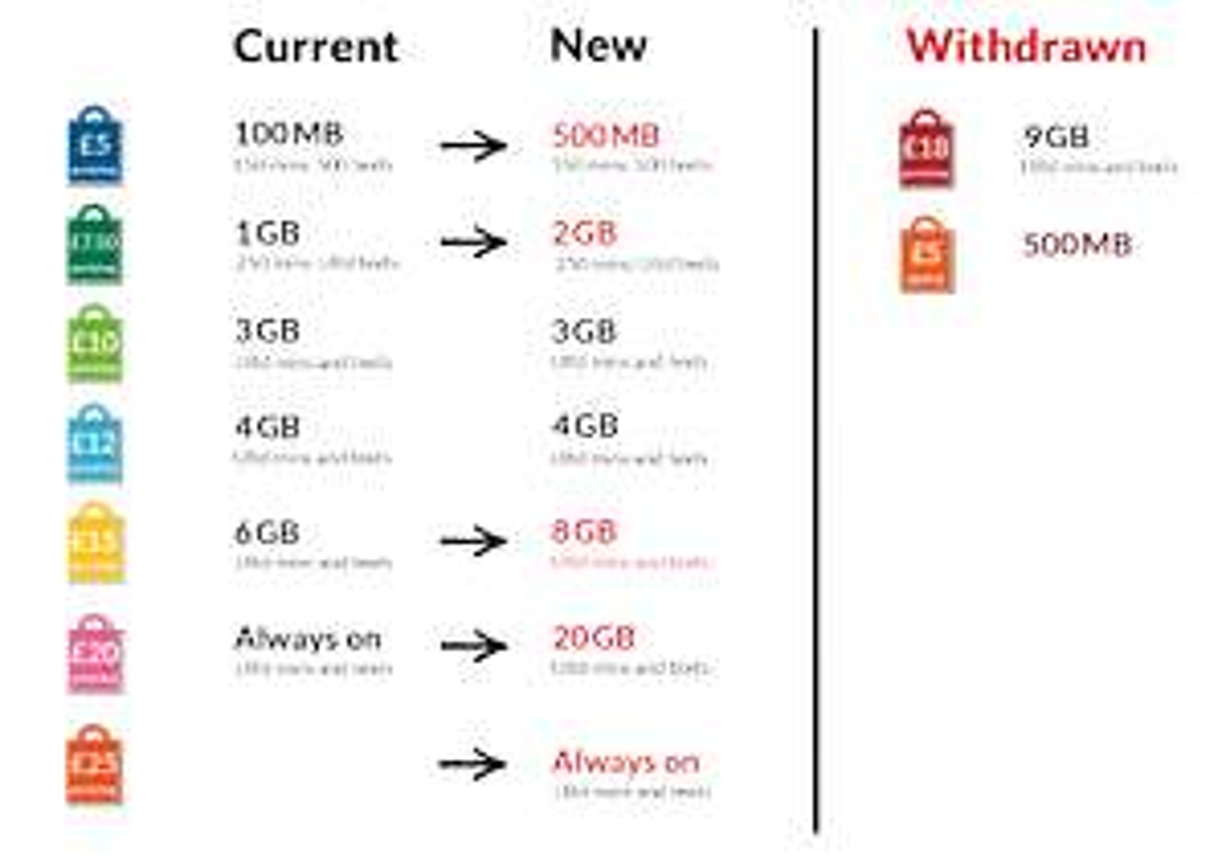 Giffgaff: Revised goody bags (500MB £5p/m, 2GB £7.50p/m, 8GB £15p/m)