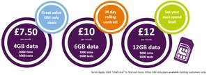 £7.50 Per Month (rolling contract) 4GB Data, 3000 Mins, 5000 Texts from Talk Mobile
