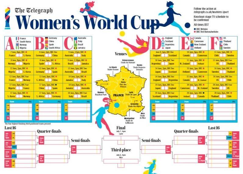 Women's World Cup wall charts - Free at Telegraph, BBC, FA, and more.
